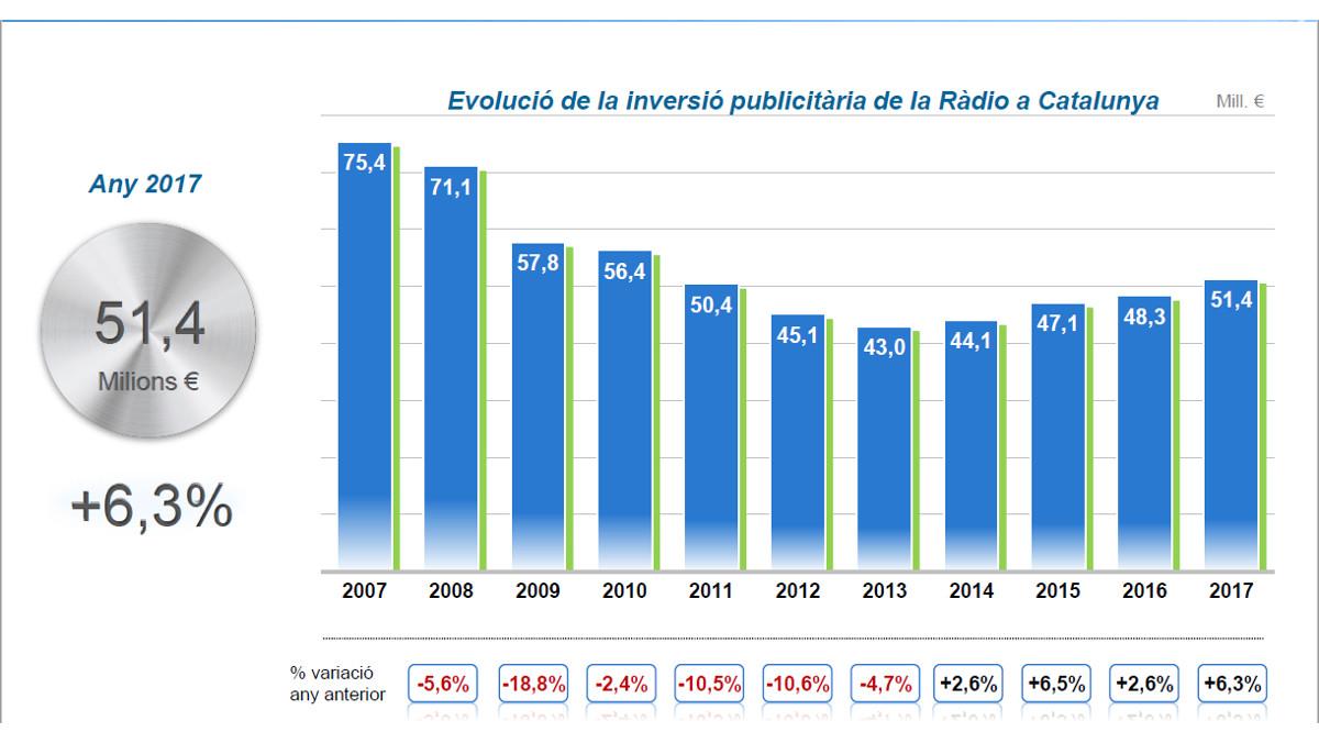 Evolución de los ingresos porpublicidad en la radio desde el 2007.