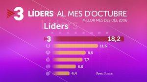 'Ranking' de las audiencias de octubre del 2019.