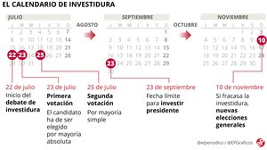 ¿Quan és la investidura de Pedro Sánchez? Calendari i dates clau