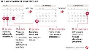 ¿Cuándo es la investidura de Pedro Sánchez? Calendario y fechas clave