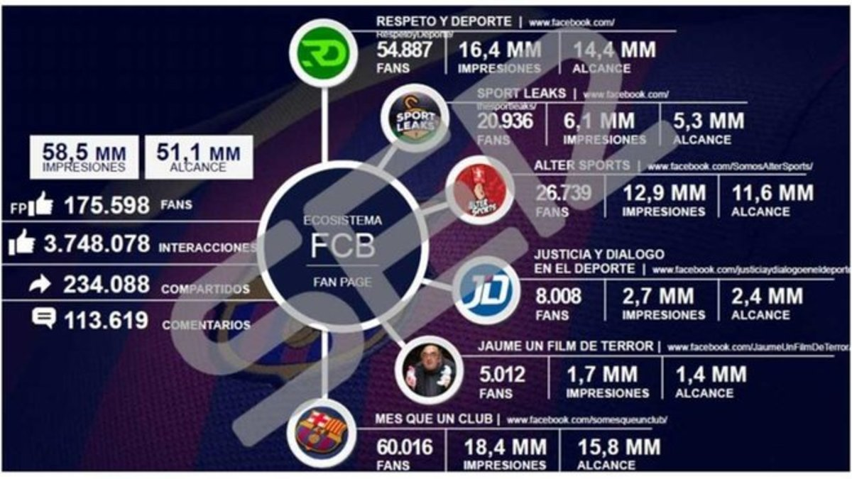 El documento con el impacto en las redes sociales.