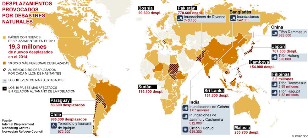 Mapa dels desplaçats per desastres naturals 2014