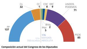 Composición actual del Congreso de los Diputados.