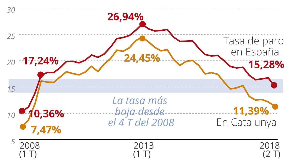 El empleo sube en 469.900 personas entre abril y junio