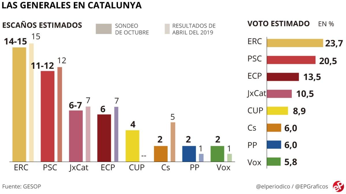 Encuesta elecciones generales Catalunya: La CUP reforzaría al independentismo el 10-N