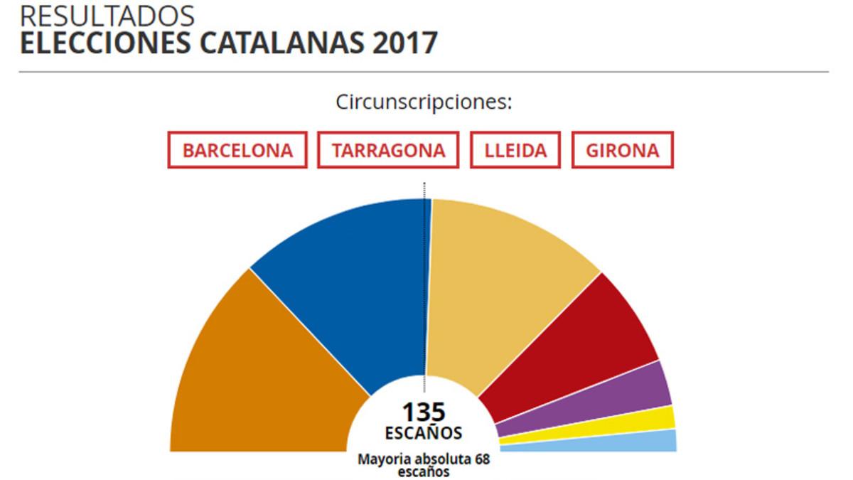 Cabecera de la página de resultados de las elecciones catalanas de EL PERIÓDICO.