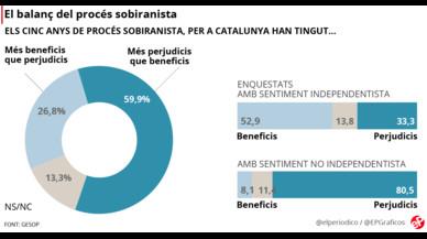 El 60% dels catalans consideren que el procés ha sigut perjudicial