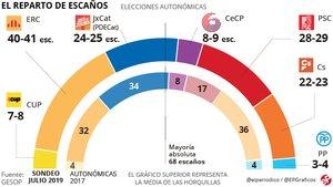 Enquesta eleccions Catalunya: ERC segueix a l'alça després del judici i el PSC es dispara