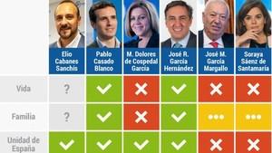 Tabla utilizada por Hazte Oir para evaluar a los candidatos del Partido Popular
