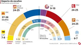 Encuesta elecciones Catalunya GESOP noviembre 2017