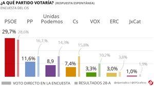 El PSOE arrasa en voto directo en la encuesta del CIS posterior al 26-M