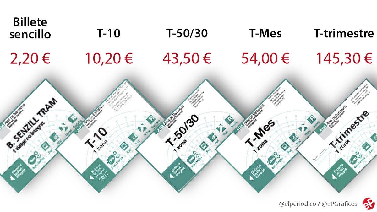 Las tarifas del transporte público del área de Barcelonapara el 2019.