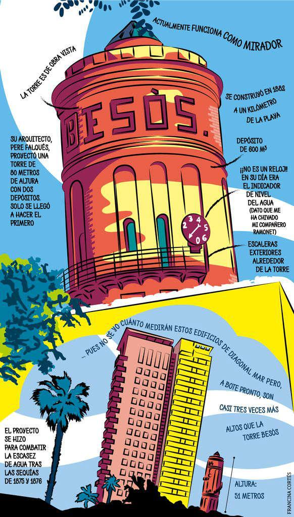 El mirador de la Torre Besòs