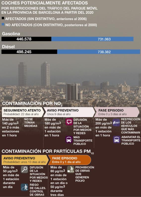 Las restricciones de tráfico por contaminación en Barcelona