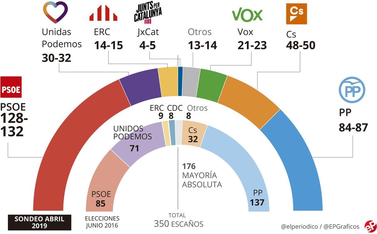 Encuesta elecciones generales: El PSOE se afianza en cabeza y las derechas se alejan de la mayoría
