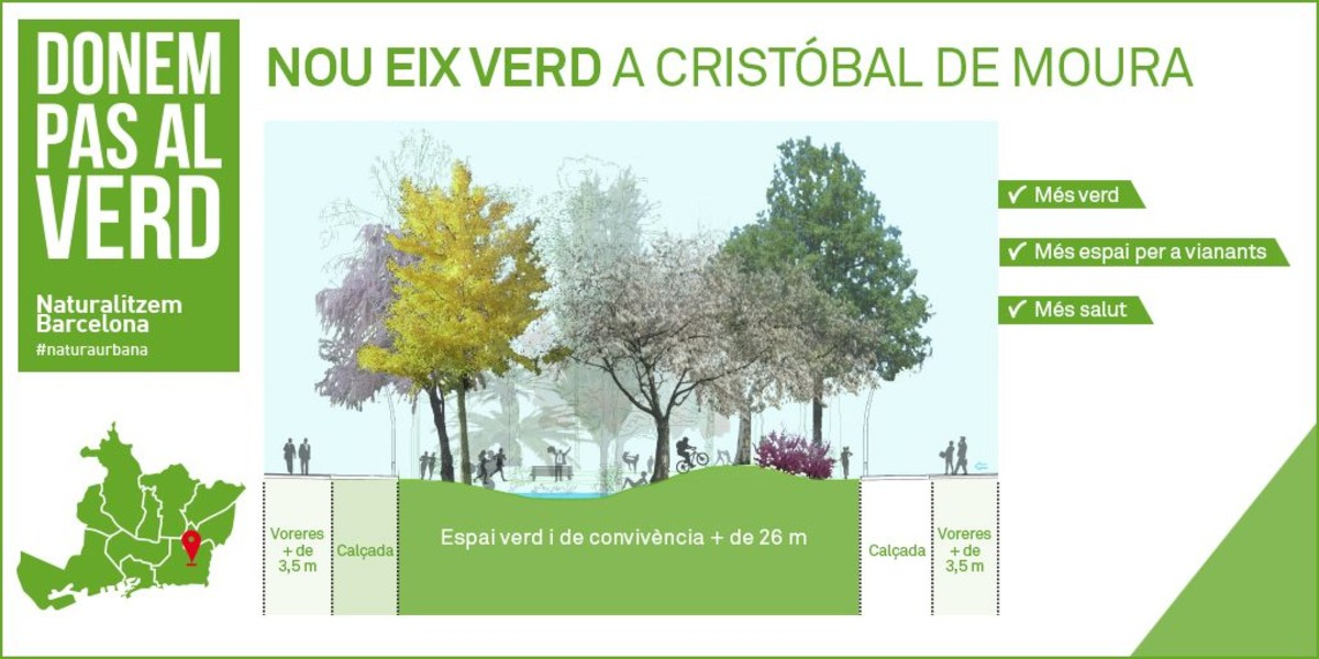 Barcelona implantará total 32000 metros cuadrados verde Poblenou Besos
