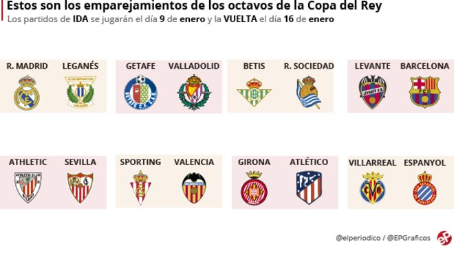 Barça y Levante se irán de copas tras su duelo liguero