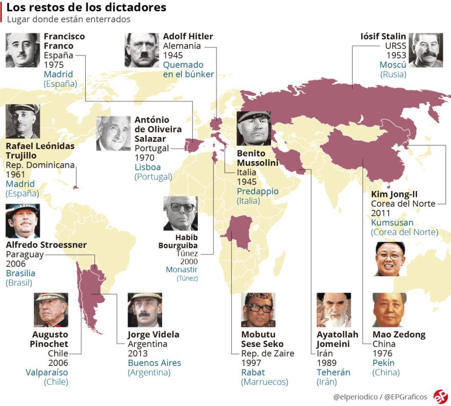 ¿Dónde están enterrados los dictadores del siglo XX?