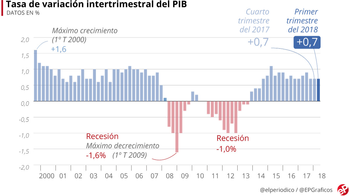 Es la primera vez tras 11 trimestres consecutivos en que el PIB interanual crece por debajo del 3%.