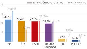 Encuesta del CIS: El PP resiste por poco en cabeza y Cs ya es segundo