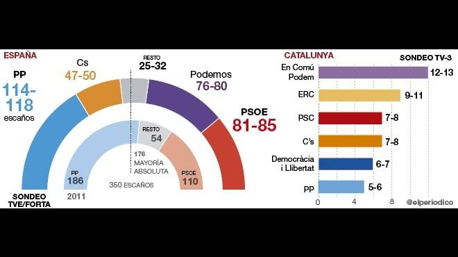 El PP gana y Podemos es la segunda fuerza en votos, según las encuestas a pie de urna