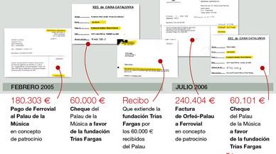 Los documentos del Palau que comprometen a Convergència y a su extesorero Osàcar