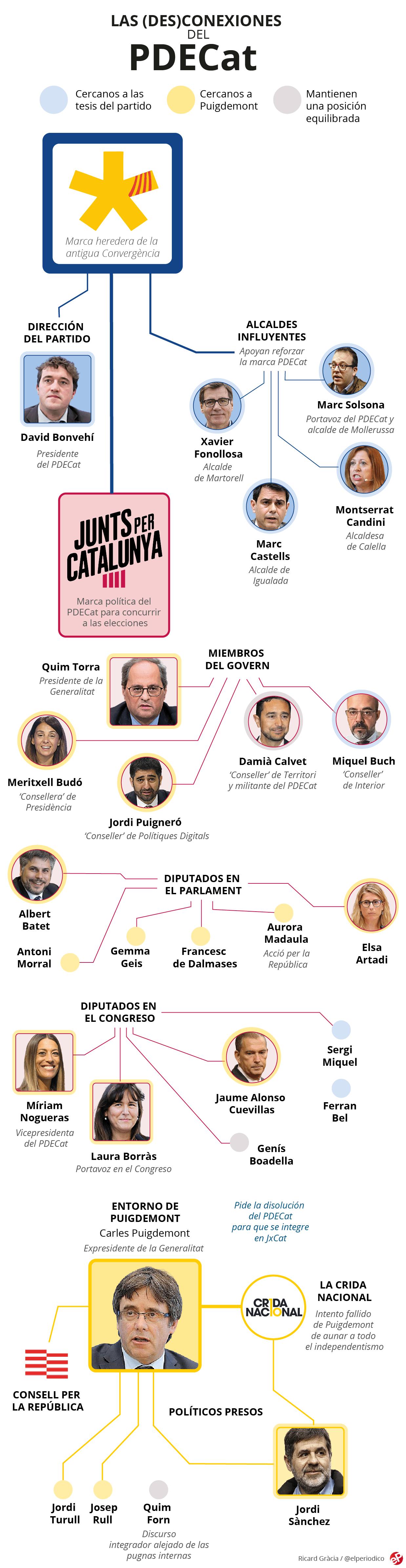Las (des)conexiones del PDECat | Gráfico