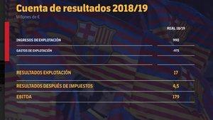 El Barça tanca el curs 18-19 amb un ingrés rècord de 990 milions d'euros