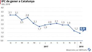 Catalunya torna a ser l'autonomia amb l'IPC més alt