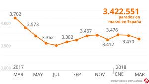 El paro bajó en marzo en 47.697 personas gracias al sector servicios