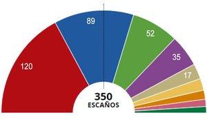 Resultados de las elecciones generales en España del 10 de noviembre del 2019.