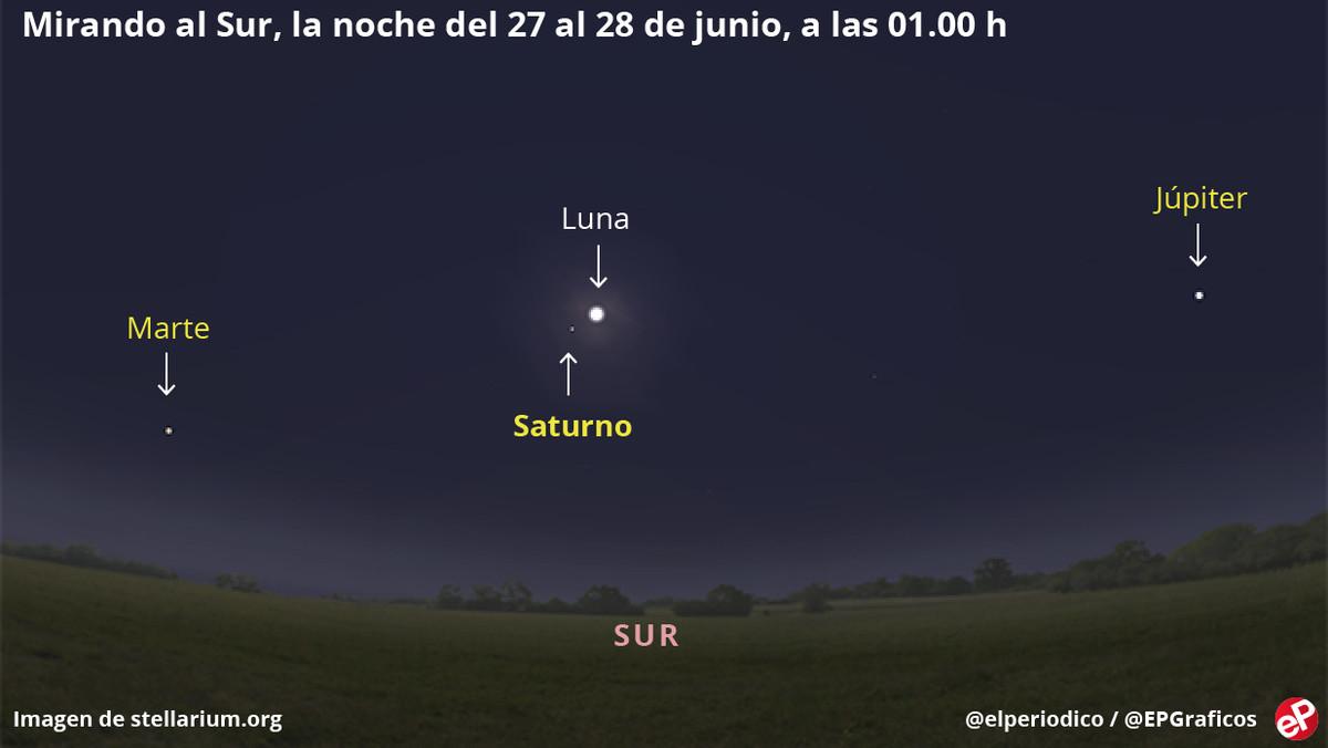Recreación virtual delcielo la noche del 27 de junio