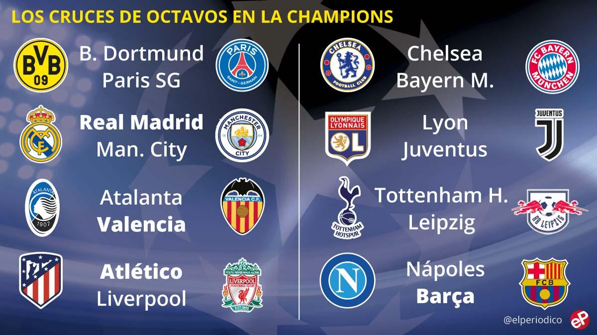 Sorteo de Champions 2019 - 2020: Resultado y fechas de los partidos de octavos