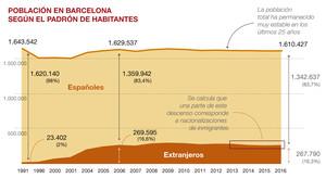 Barcelona ha perdido un cuarto de millón de 'nativos' desde los JJOO