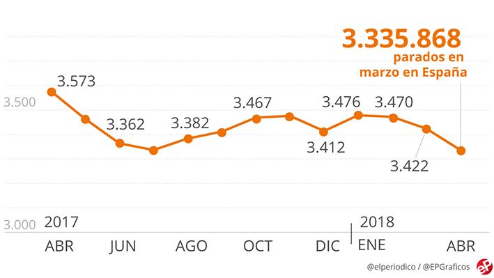 El paro cayó en abril hasta 3,33 millones de personas, la menor cifra desde el 2009