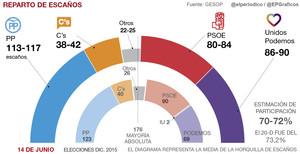 Unidos Podemos sigue recortando distancias con el PP