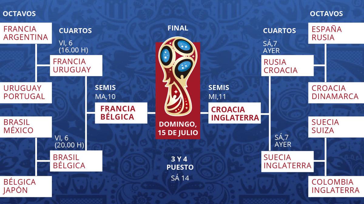 Calendari de quarts del Mundial de Rússia 2018