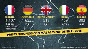 asesinatos-europa