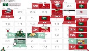 Calendario de festivos y aperturas de comercios en Barcelona 2018-2019.