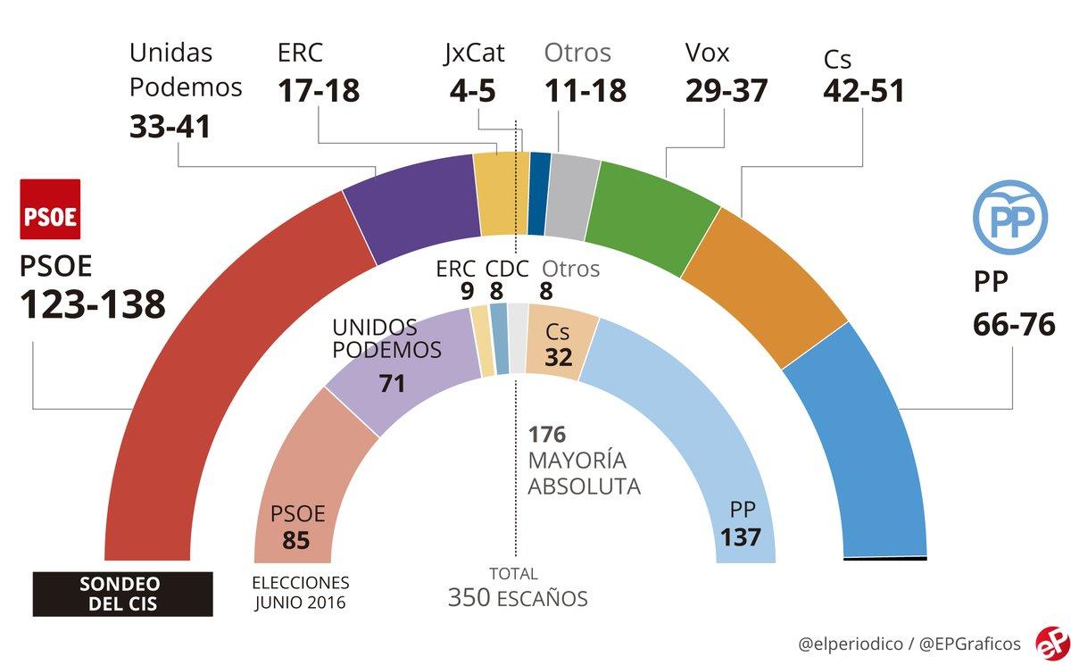 El CIS dona fins a 138 escons al PSOE, que podria doblar el PP
