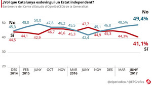 El 'no' a la independència amplia el seu avantatge a dos mesos de l'1-O