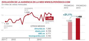 EL PERIÓDICO es el gran diario de España que más audiencia gana en la web en el 2013
