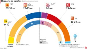 L'enquesta d'EL PERIÓDICO sobre les eleccions generals, en obert i sencera