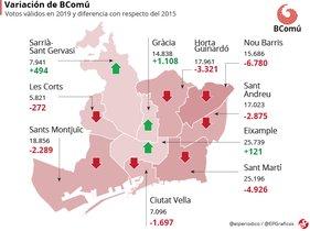 ¿Dónde perdió Ada Colau la alcaldía de Barcelona?