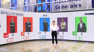 Carme Chaparro en el especial elecciones generales en Mediaset.
