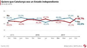 Encuesta CEO: El 'sí' a la independencia sube hasta el 48,7% tras el 1-O y la DUI