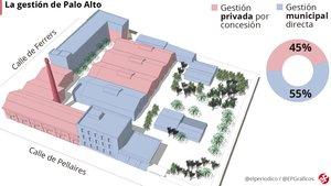 Gráfico sobre la gestión del recinto de Palo Alto, en el Poblenou de Barcelona.