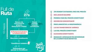 Gráfico resumen del programa electoral de JxSí para las elecciones plebiscitarias del 27 de septiembre del 2015.