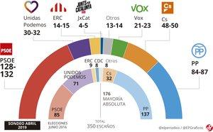 Enquesta eleccions generals: El PSOE es referma al capdavant i les dretes s'allunyen de la majoria