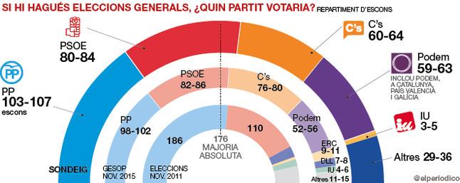 Rajoy i Rivera ja no sumen per governar